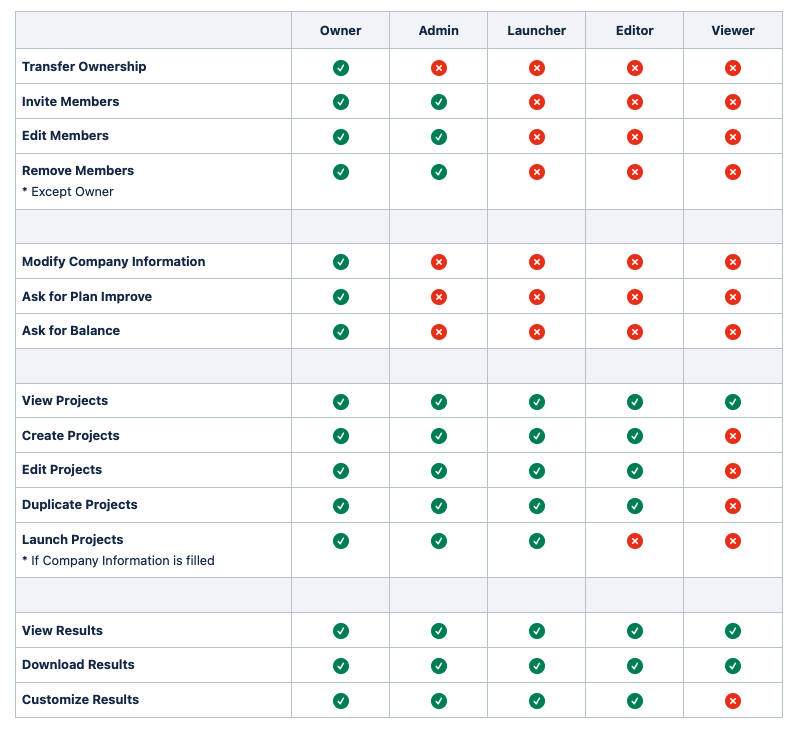 Users and roles descriptive table